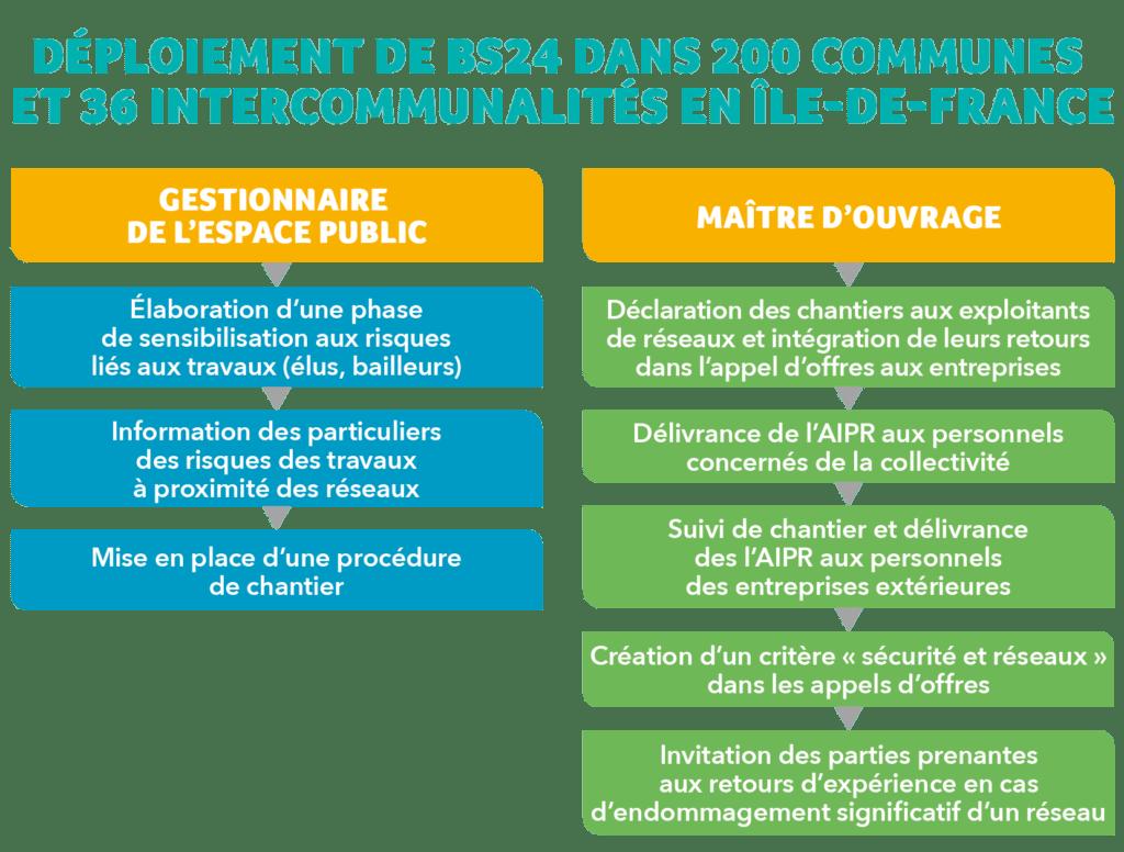 Déploiement du dispositif Balises de sécurité 2018-2024 dans 200 communes et 36 intercommunalités en Île-de-France