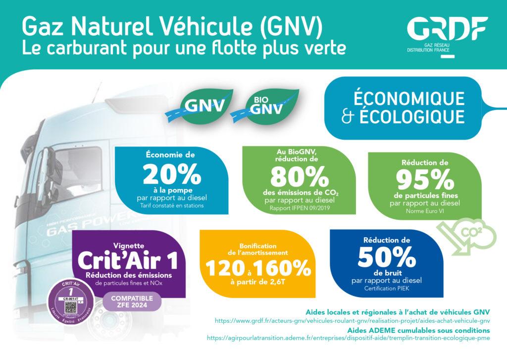 Gaz naturel pour véhicule (GNV) : carburant pour une flotte plus verte. Économique & écologique, économie de 20 % à la pompe par rapport au diesel, réduction de 80 % des émissions de CO2 par rapport au diesel, réduction de 95 % des particules fines par rapport au diesel, vignette Crit'Air 1, bonification de l'amortissement 120 à 160 % à partir de 2,6 T, réduction de 50 % de bruit par rapport au diesel.