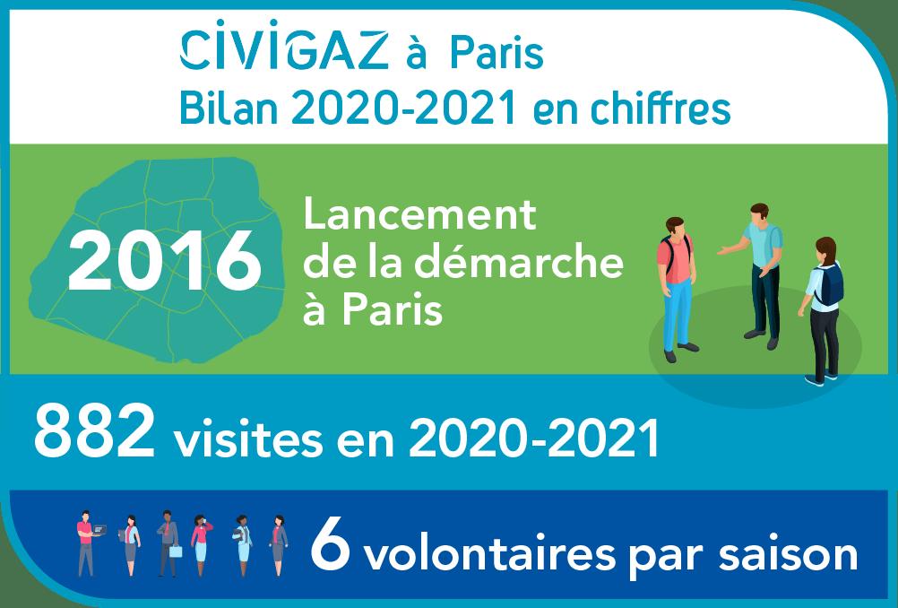 CIVIGAZ à Paris en chiffres